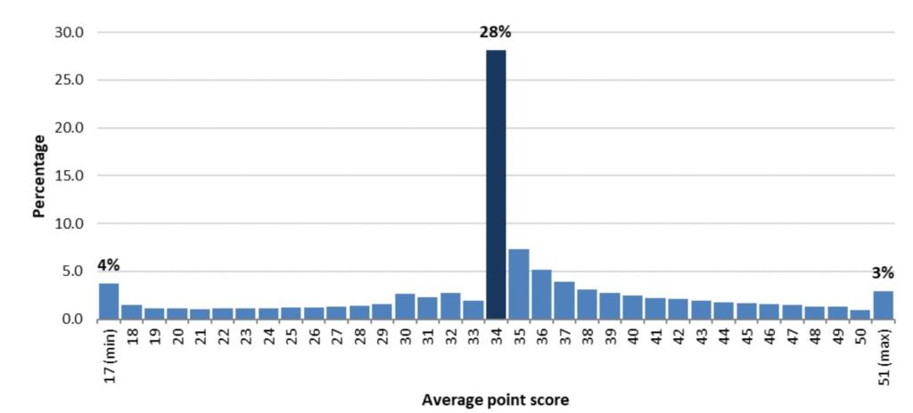 300 250 200 15.0 ιαο 5.0 0.0 28% Average point score