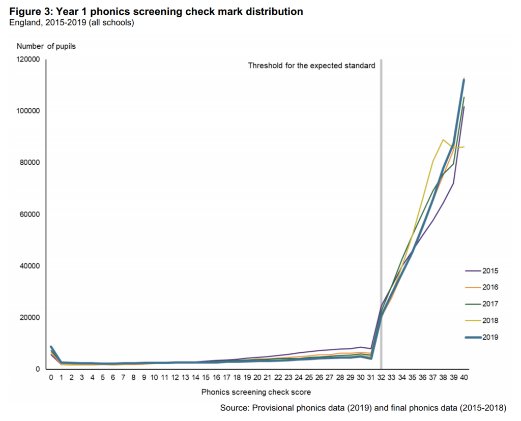 Figure 3: Year 1 phonics screening check mark distribution England, 2015-2019 (all schools) Number Of 120000 Threshold for the expected standard —201S —2017 —2018 —2019 2 3 4 s 7 a e 1011 12 13 14 17 18 Phonics screening check score Source: Provisional phonics data (2019) and final phonics data (2015-2018)